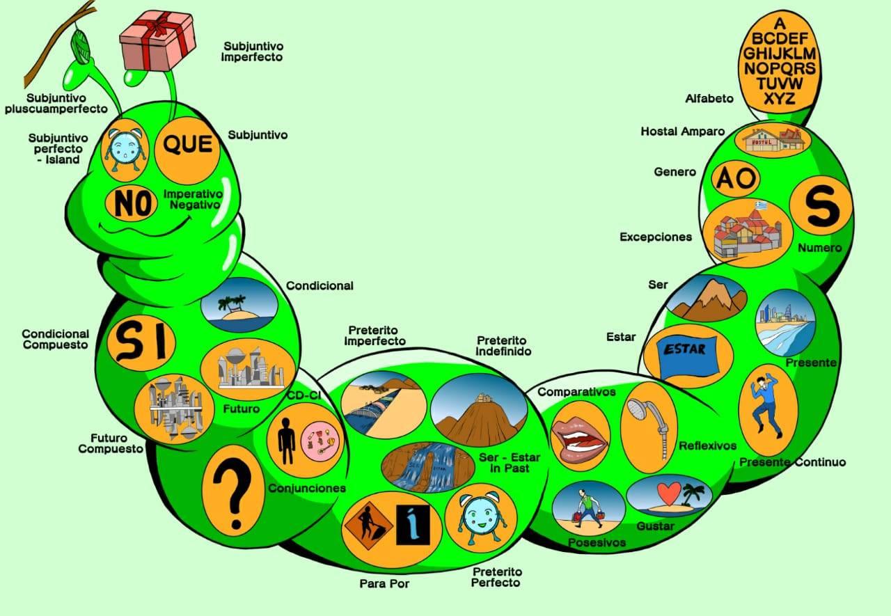 Mapa of Gramatica